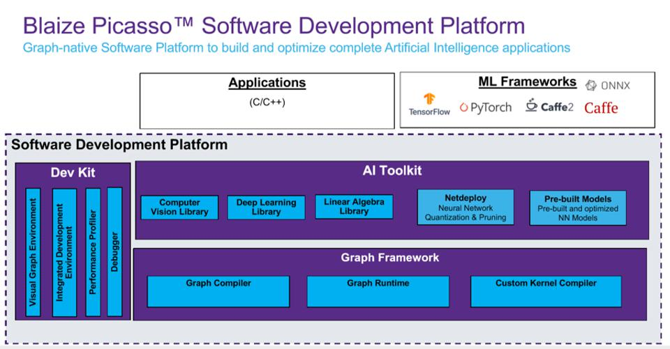 Figure 3: The Blaize Picasso software platform includes all the prerequisite tools and frameworks needed to build AI applications on the GSP. Of particular interest are the Netdeploy package and library of pre-built DNN models.
