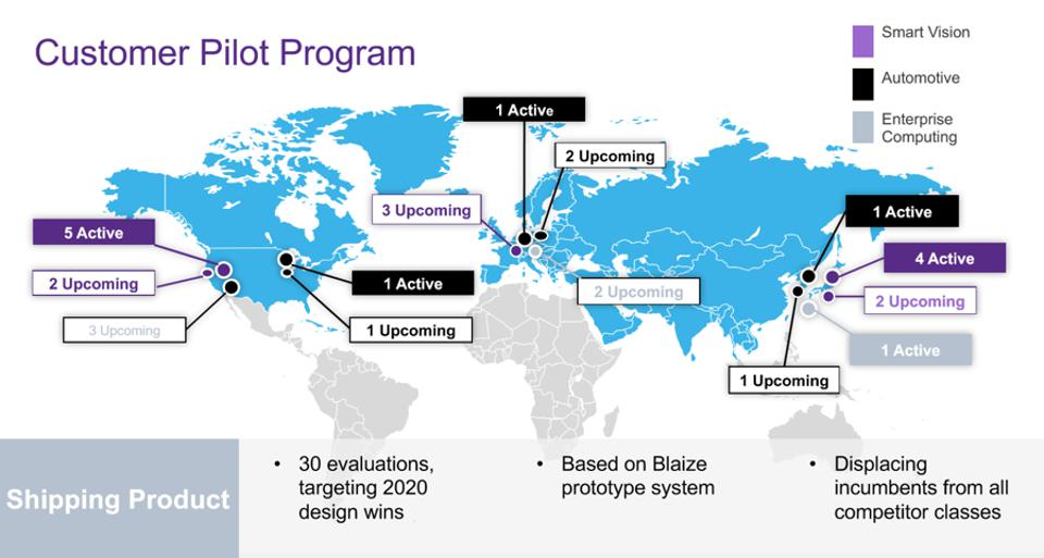Figure 4: Blaize shared this image which summarizes their current market reach enabled by their development kit.