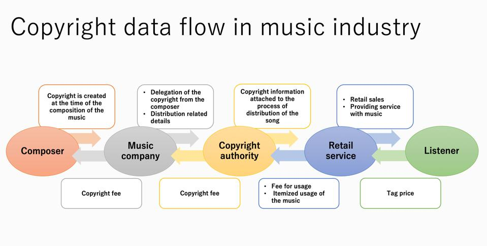 The flow of copyright information in the music industry.