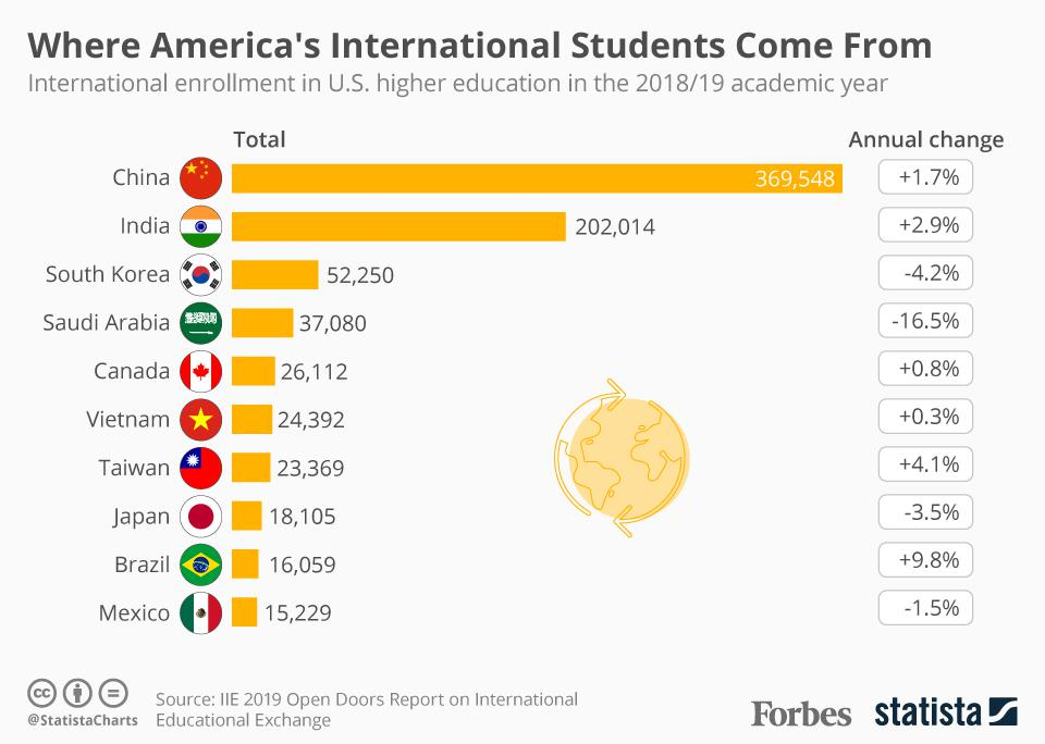 Where America's International Students Come From