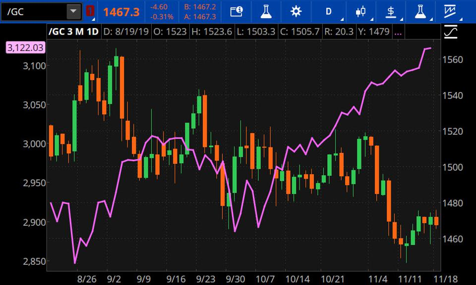 Data sources: CME Group, S&P Dow Jones Indices. Chart source: The thinkorswim® platform from TD Ameritrade.
