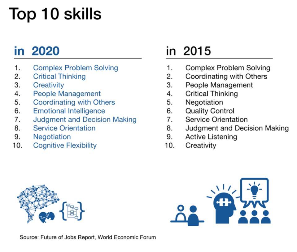 Топ 10 вештина које је предвидио Светски економски форум