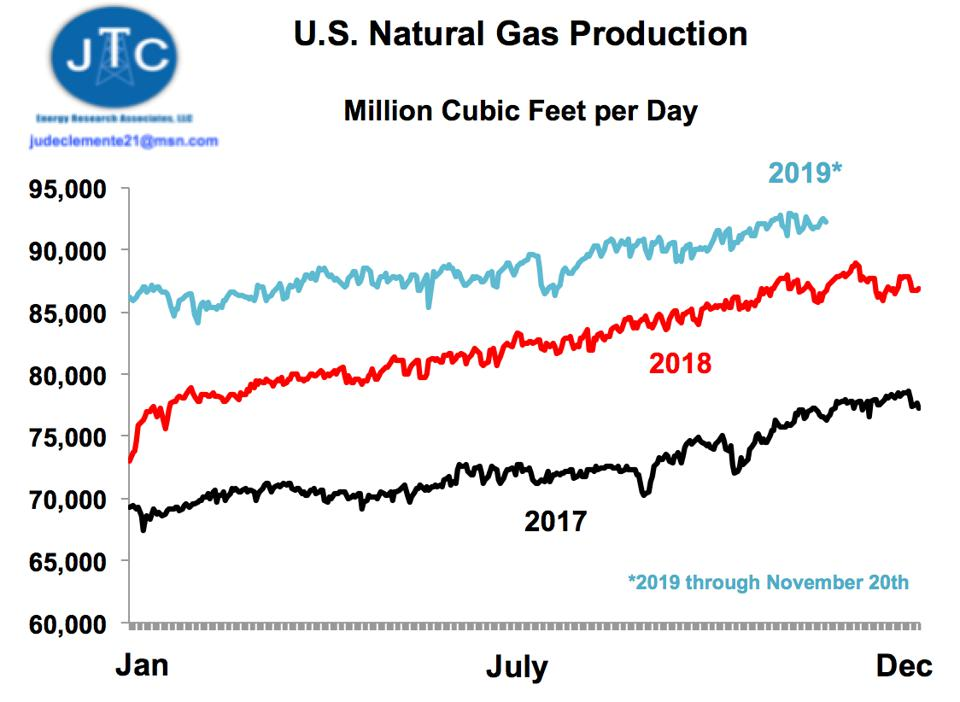 Image result for natural gas production 2019