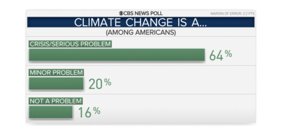 American views on climate change as a crisis.