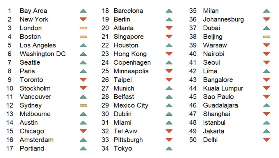 A ranking of 50 global cities from the Dell Women's Entrepreneur Network sponsored report.