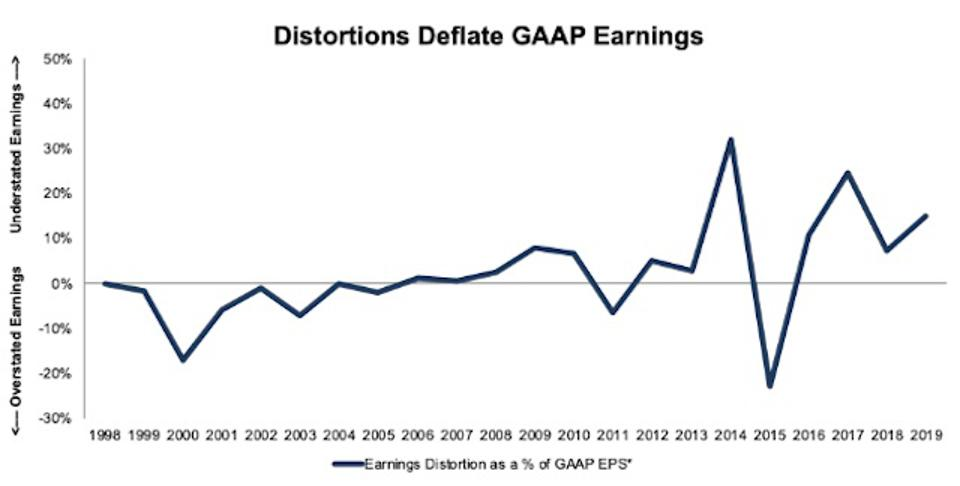 WBA Earnings Distortion Deflates GAAP Net Income