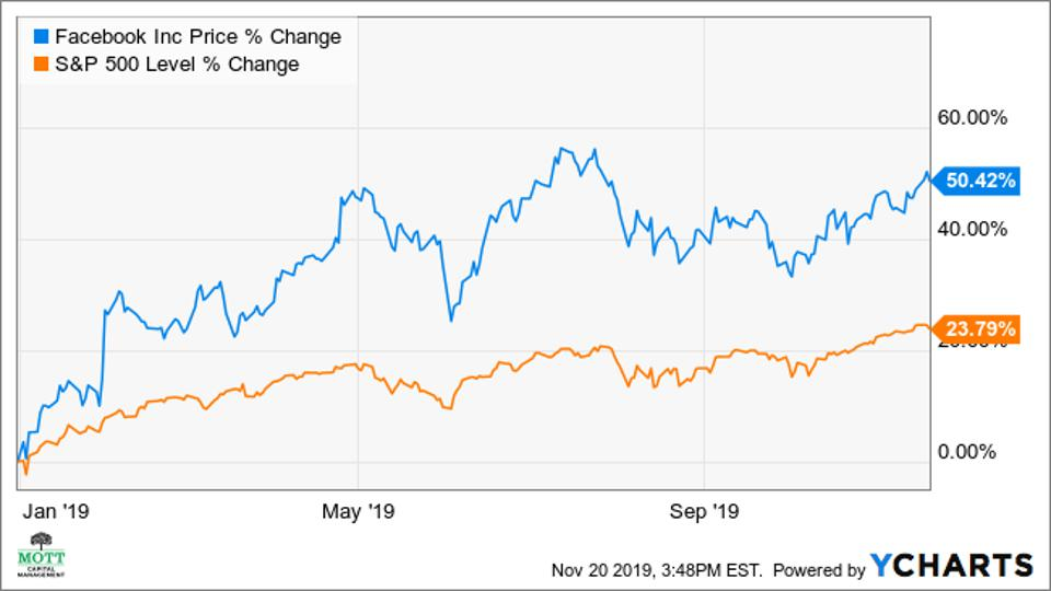 A chart showing the performance of Facebook's stock and the S&P 500.