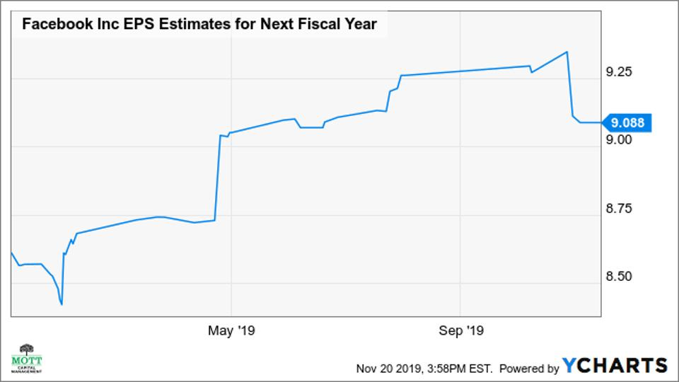 Facebook consensus analysts' estimates