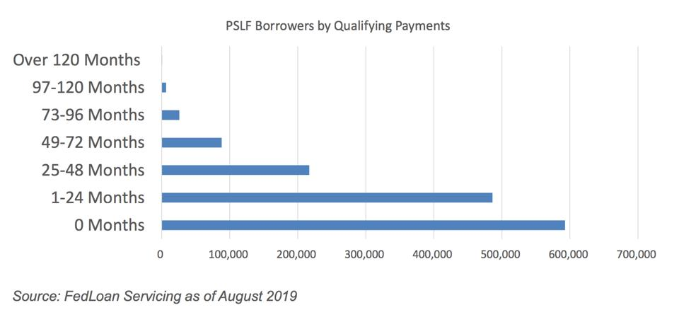 most borrowers have not made 120 qualifying monthly payments