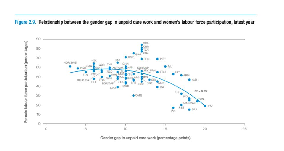Chart showing correlation between women's unpaid care work and workforce participation