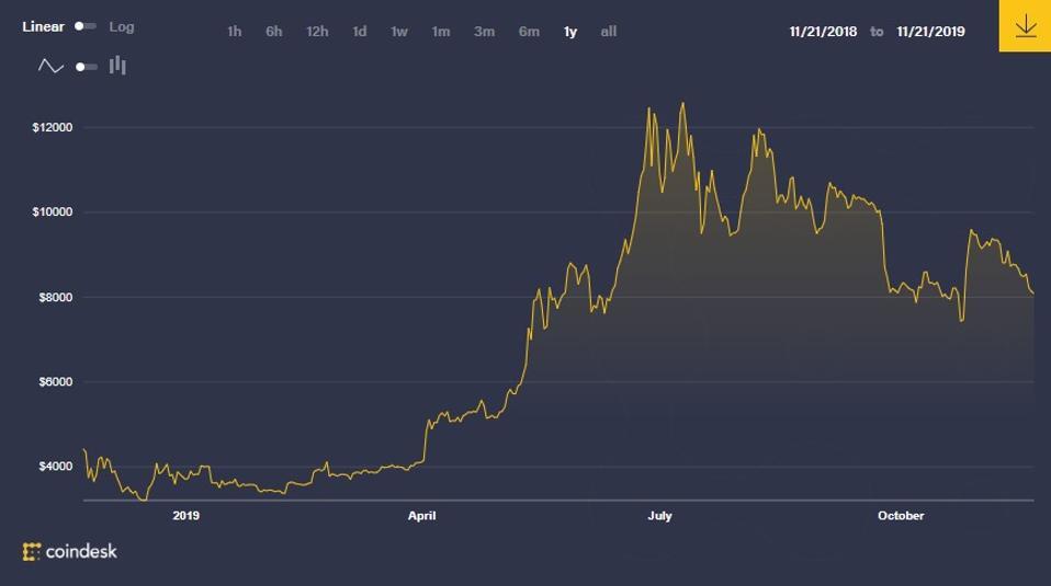 bitcoin, bitcoin price, Tim Draper, Tom Lee, CZ, chart