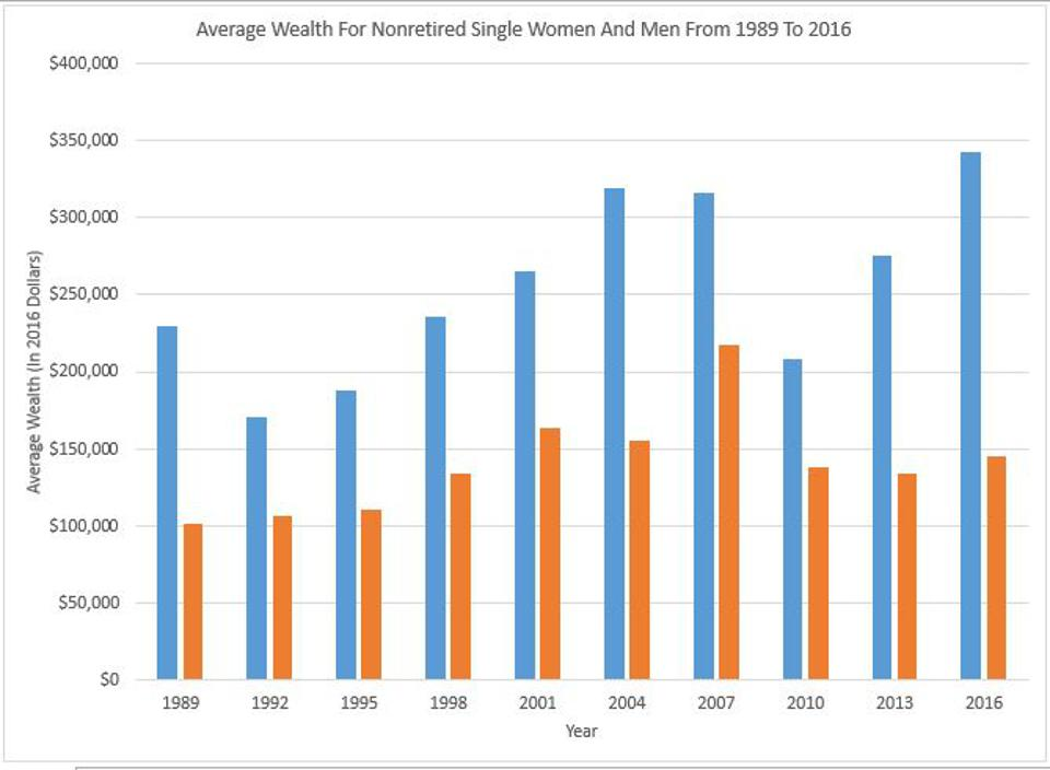 Single Women Fall Behind Single Men With Their Wealth