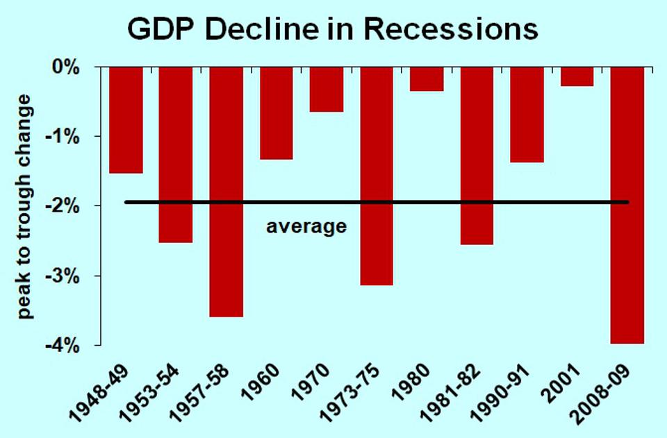 Decline of GDP in recessions since World War II, and average severity of recession