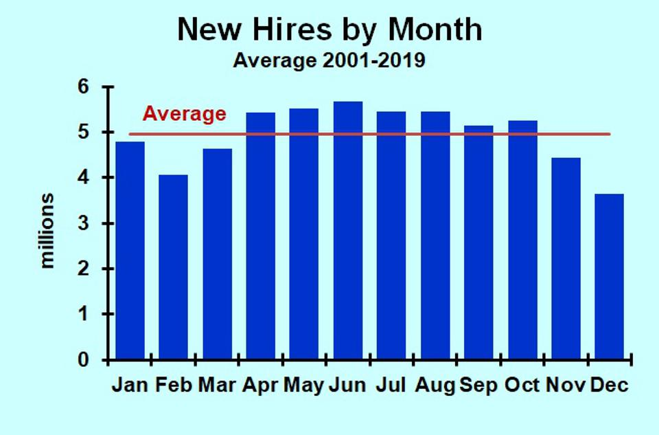 Monthly average new hires, 2001-2019