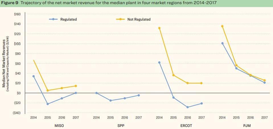 Net coal plant market revenue in US power markets 2014-2017