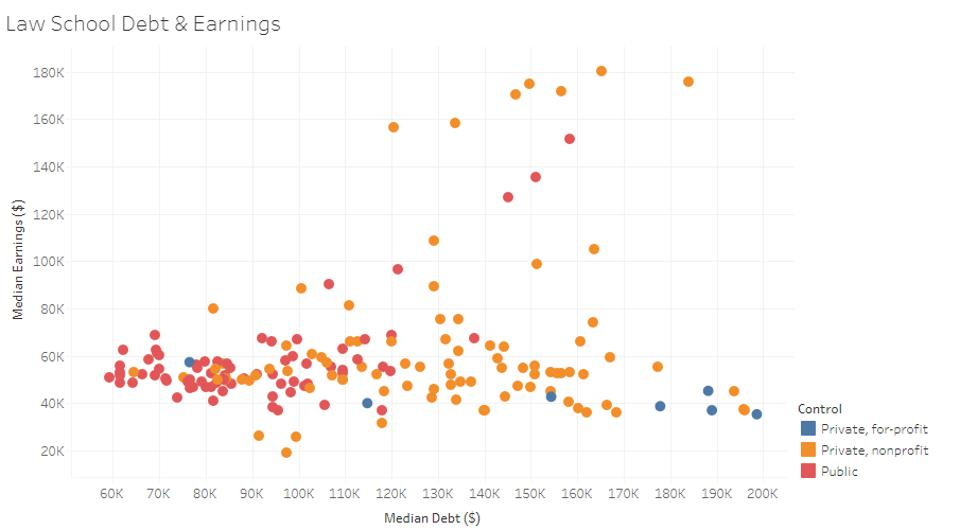 Author's Analysis of U.S. Department of Education Data for the College Scorecard