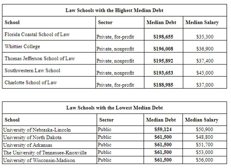 Highest and lowest law school debts