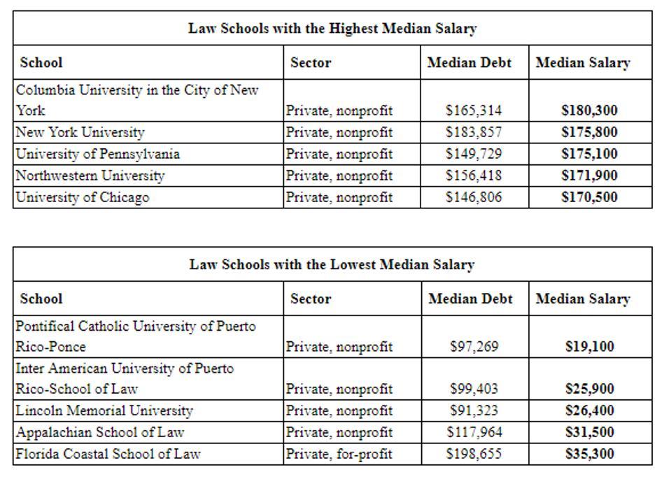 Law Salaries