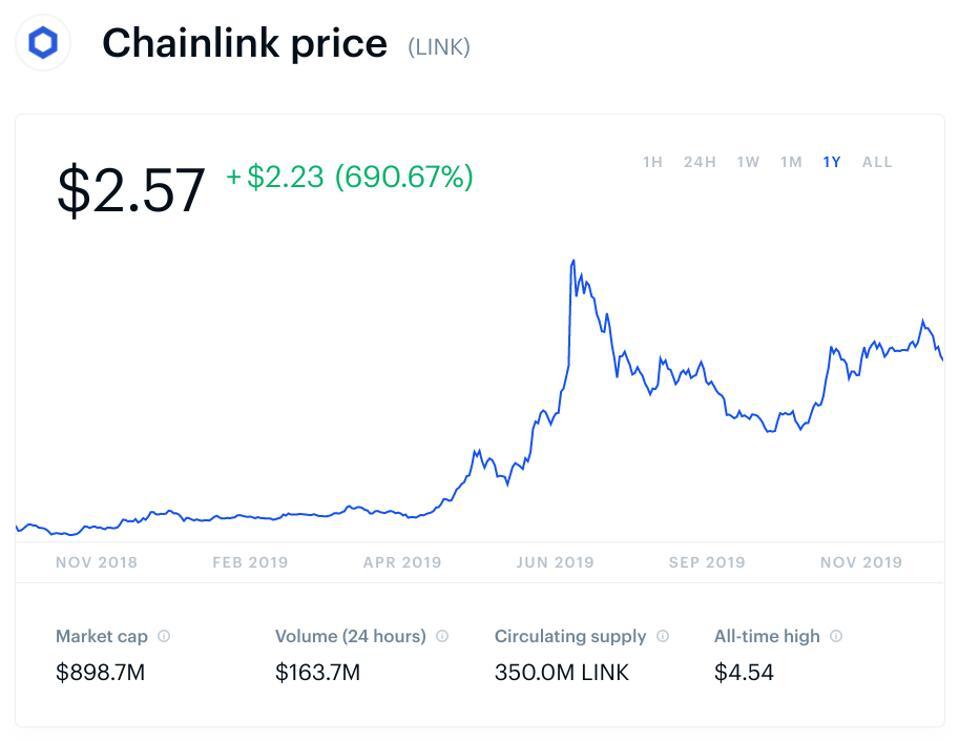 bitcoin, bitcoin price, ethereum, Ripple, XRP, litecoin, chainlink, chart