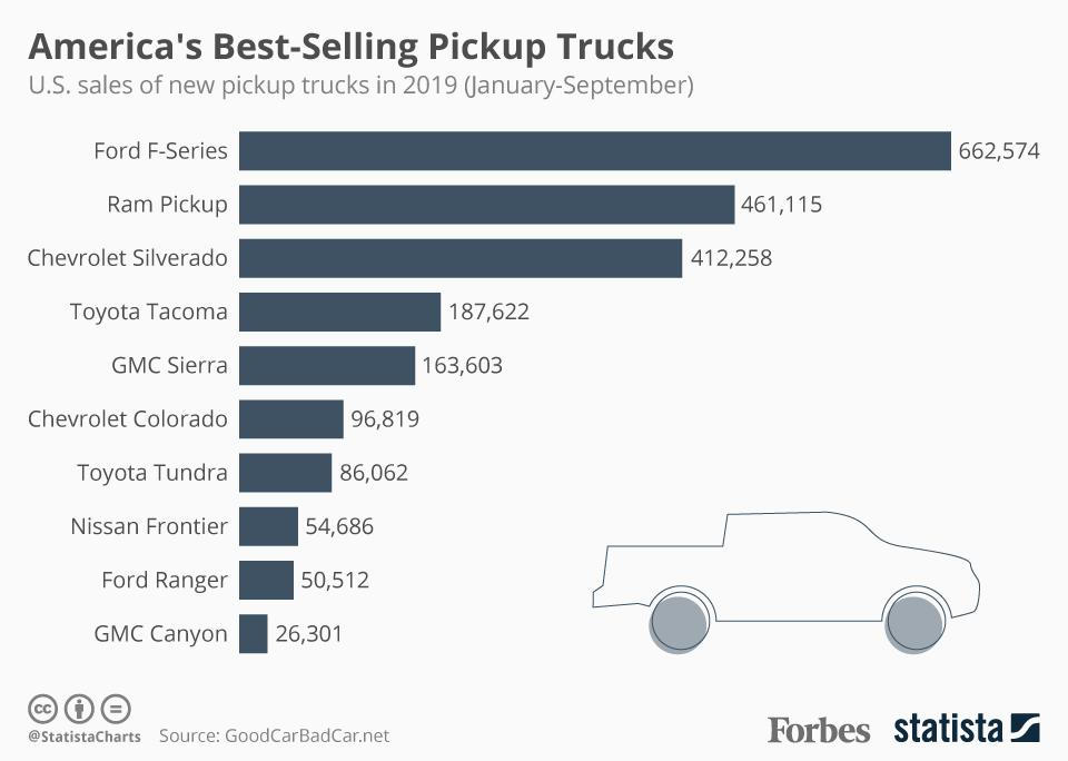 America's Best-Selling Pickups