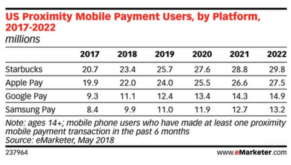 US Proximity Mobile Payment Users by Platform