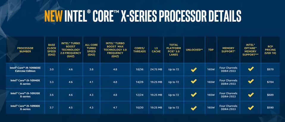 Ryzen 9 3950X and Core i9-10980XE
