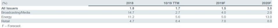 U.S. Institutional Leveraged Loan Default Rate Breakdown