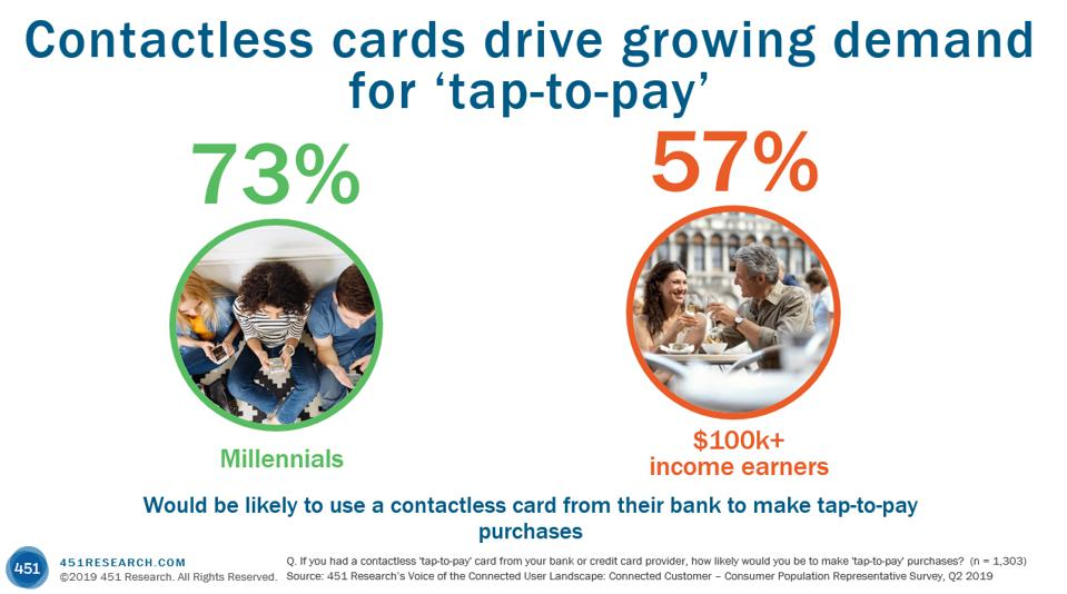 Contactless card interest is high