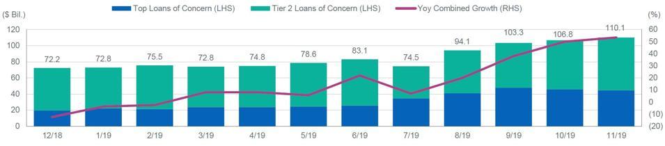 Total Leveraged Loans of Concern