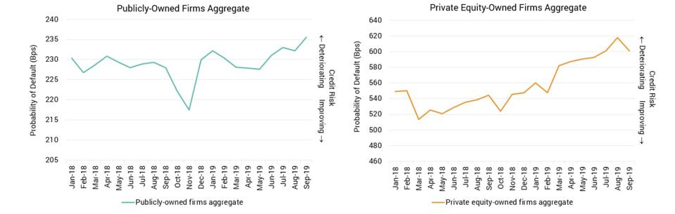 Public versus private-equity owned leveraged loan aggregates