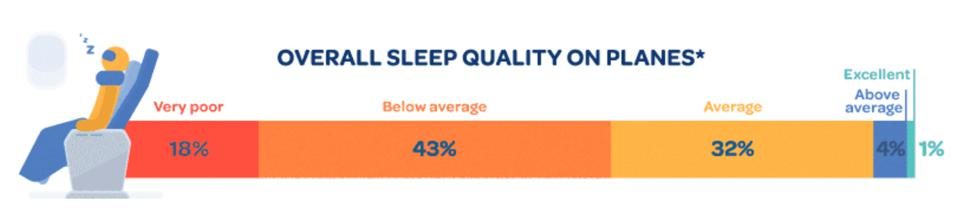 Most passengers don't sleep well on a plane.
