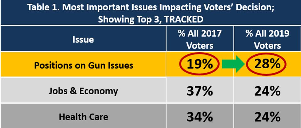 Most Important Issues Impacting Voters' Decision; Showing Top 3, TRACKED