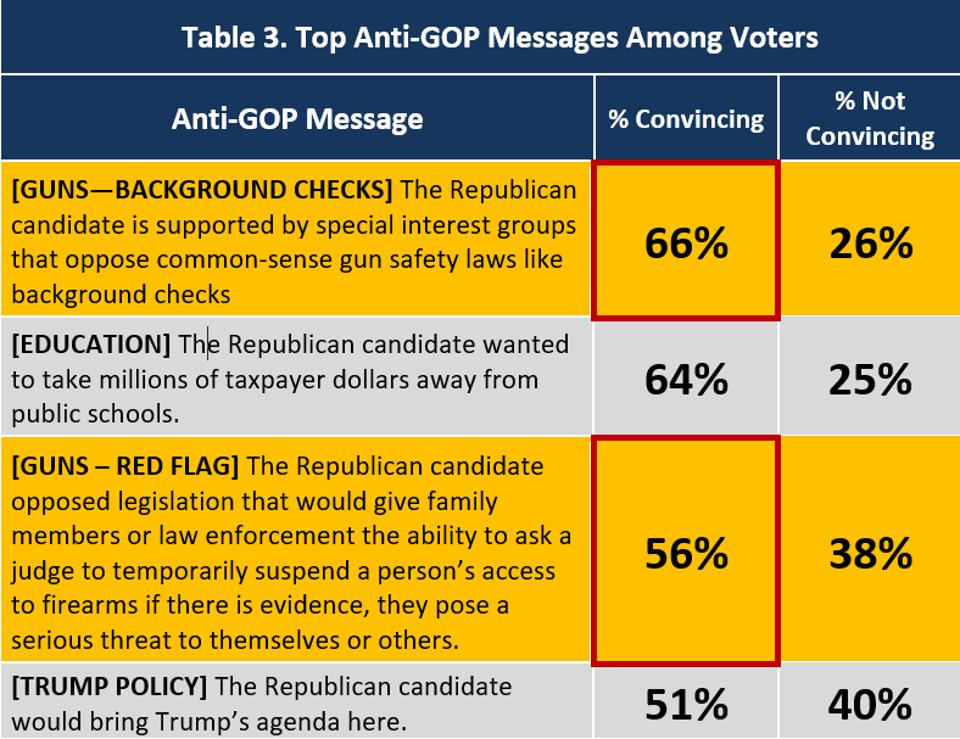 Top Anti-GOP Messages Among Voters