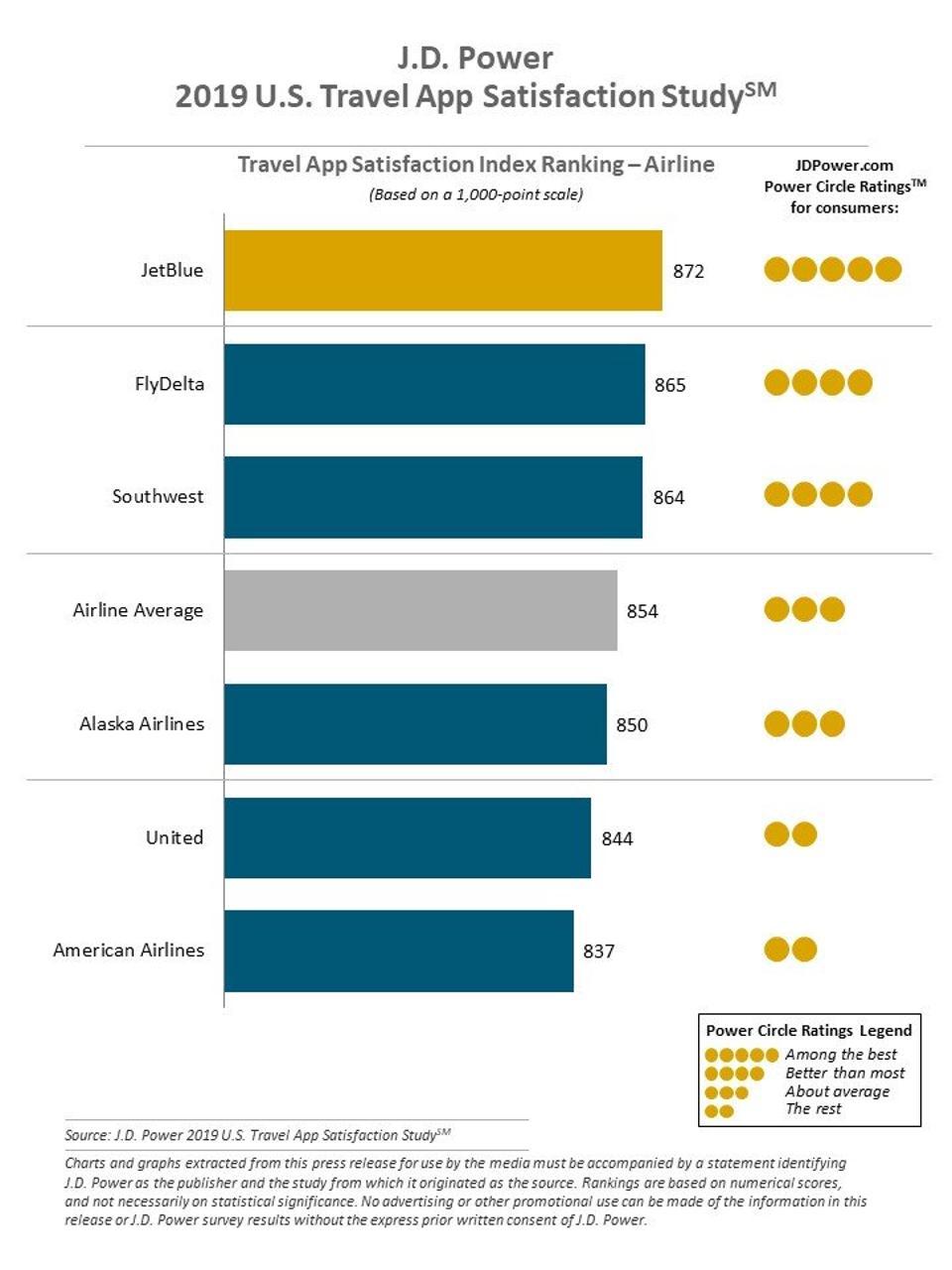 J.D. Power 2019 U.S. Travel App Satisfaction Study