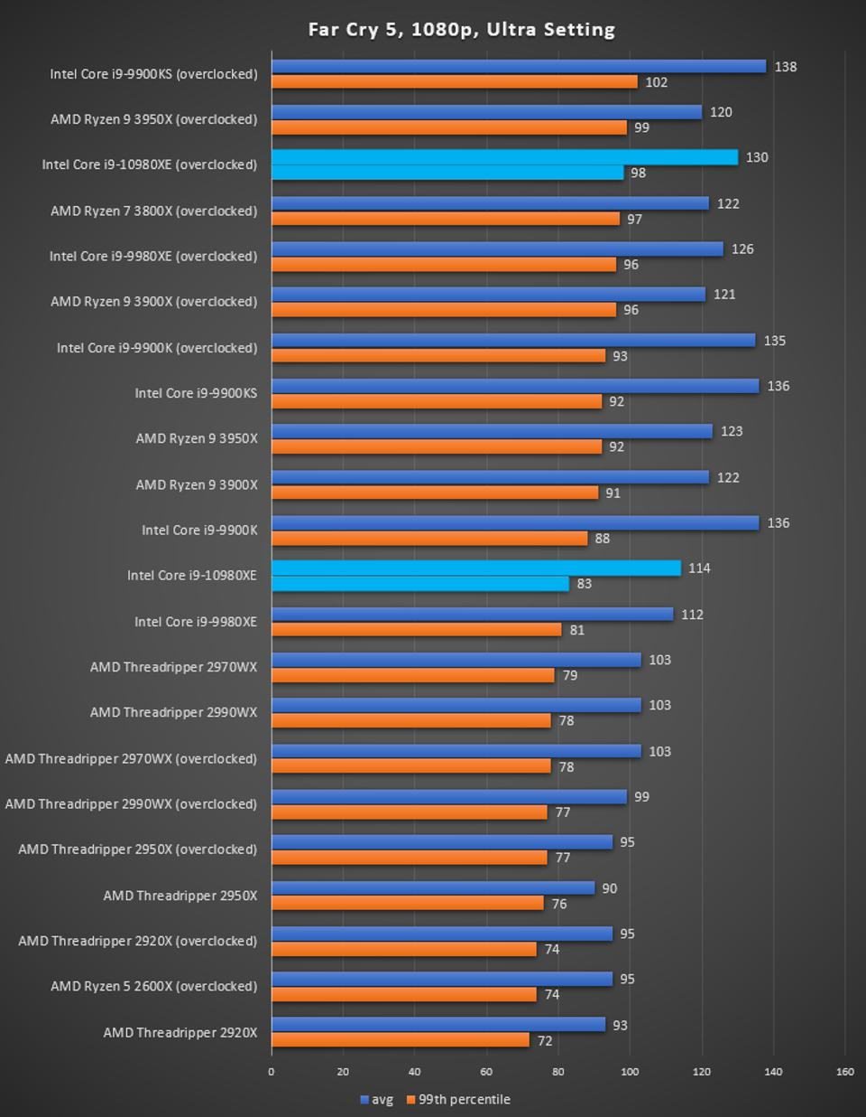 Intel Core i9-10980XE Far Cry 5 Benchmark