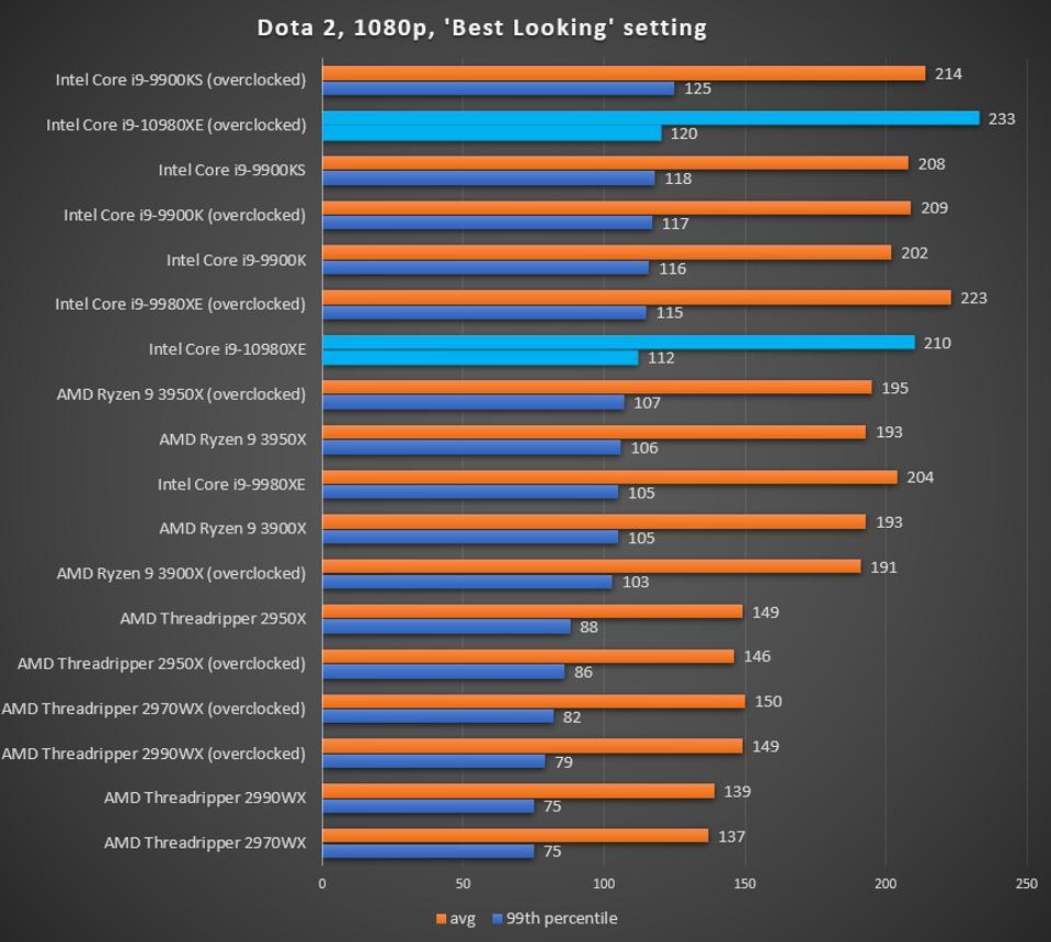 Intel Core i9-10980XE DotA 2 benchmark