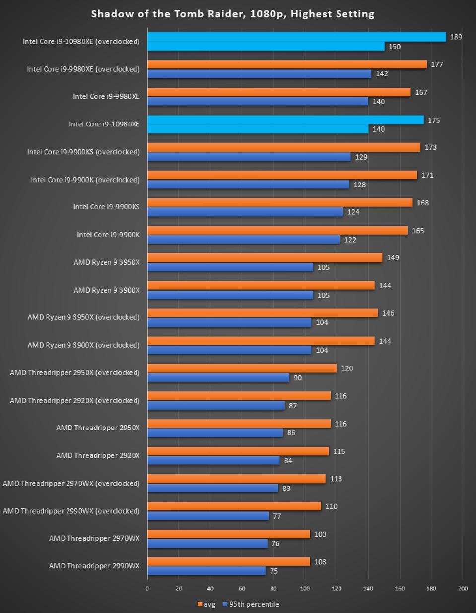 Intel Core I9 10980xe Review Better Than Amd S Ryzen 9 3950x