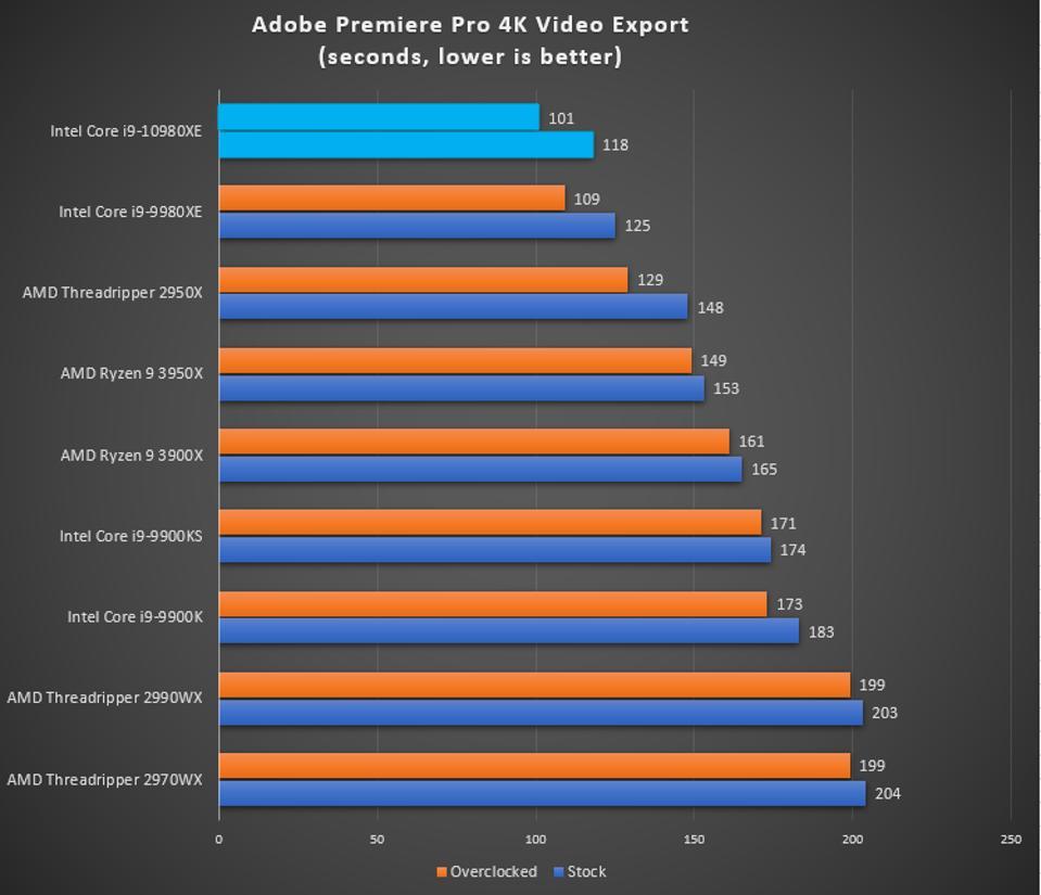Intel Core i9-10980XE Adobe Premiere benchmark