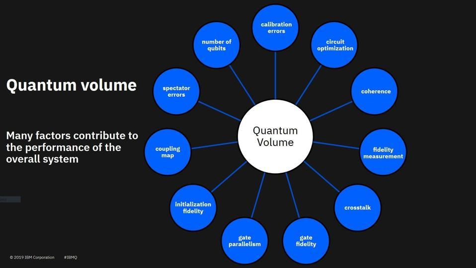quantum volume