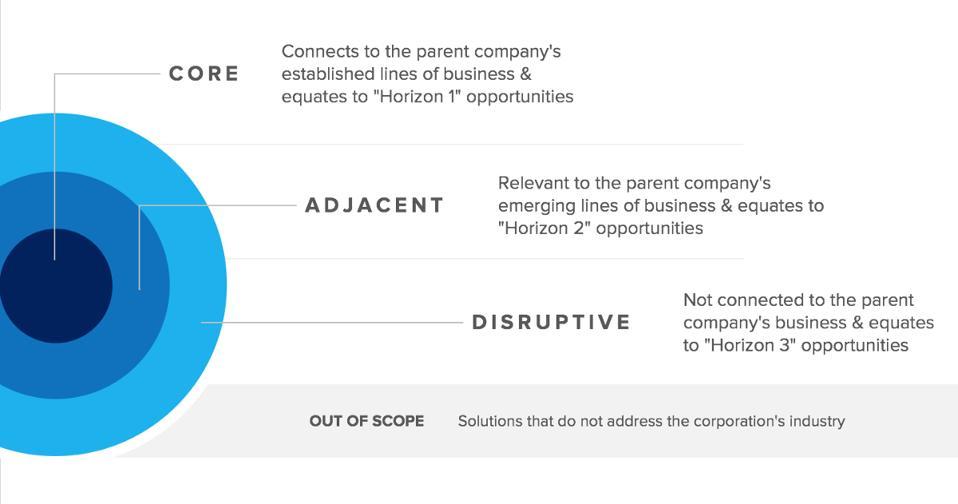 Core - Adjacent - Disruptive Opportunities