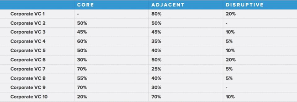 Survey of 10 corporate VCs