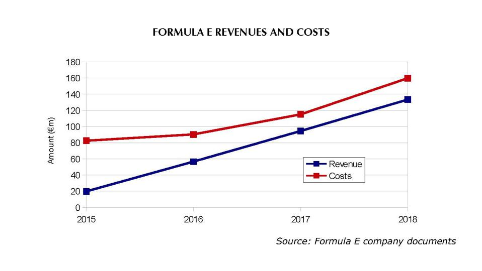 Formula E's costs have outstripped its revenue since the series launched in 2014