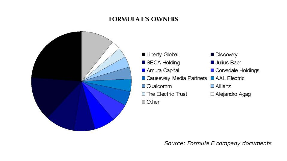 The investment firm Liberty Global is Formula E's biggest shareholder