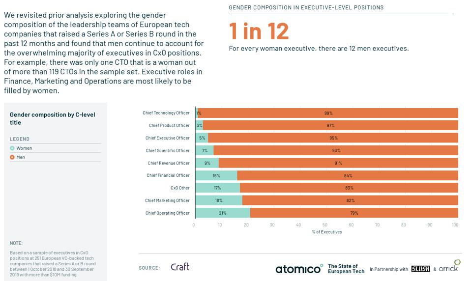 Graph showing the gender composition in executive-level positions