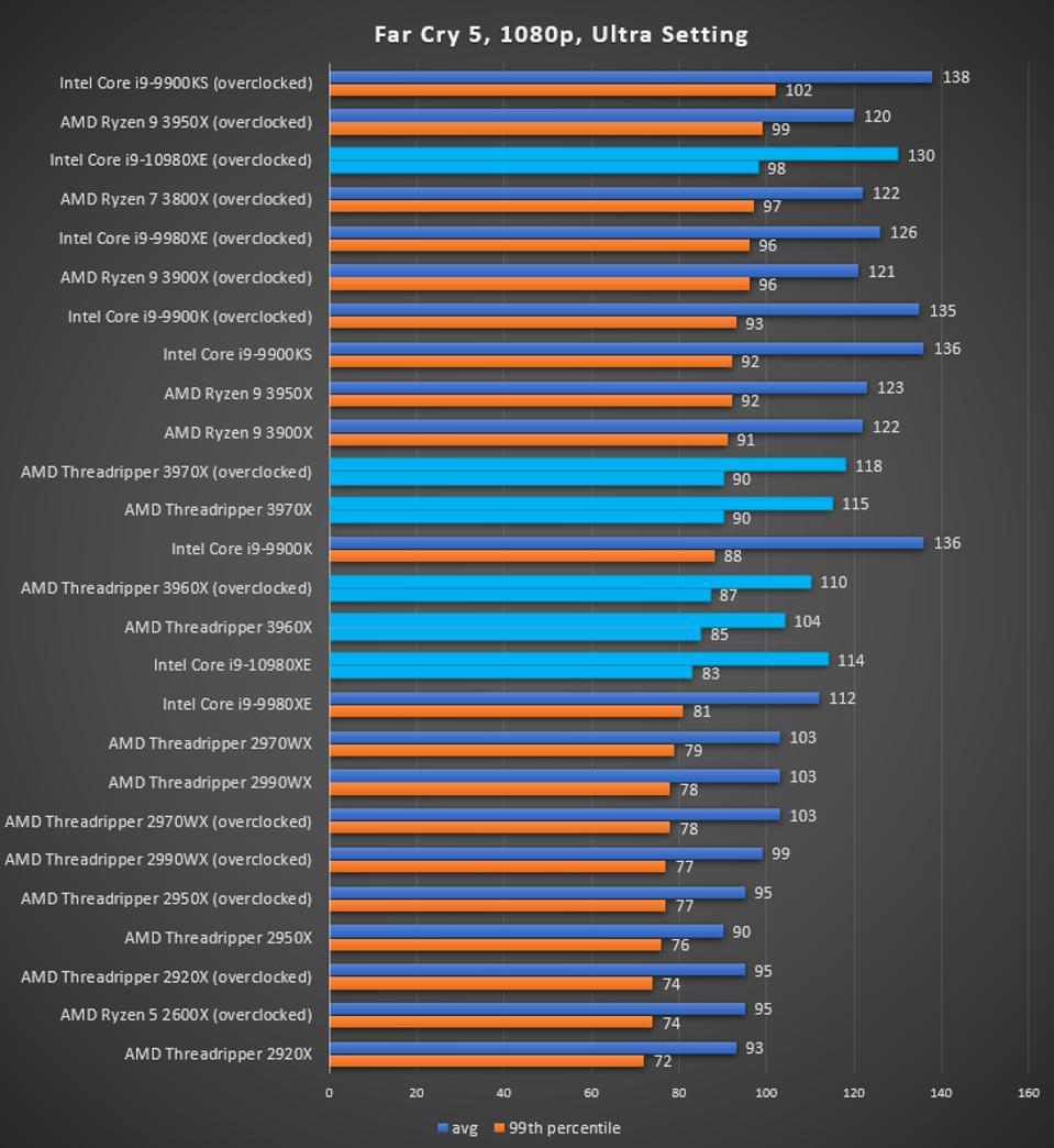 AMD Threadripper 3970X and 3960 Far Cry 5 benchmark