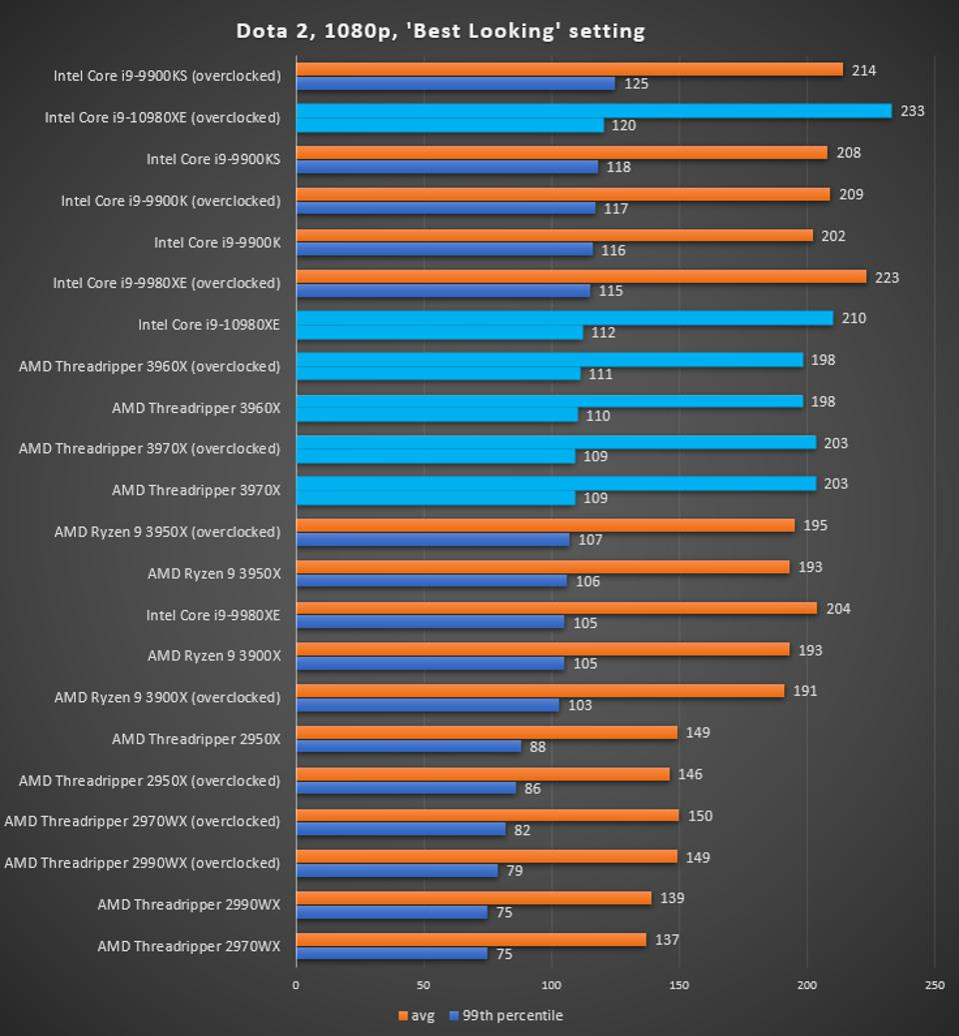 Dota 2 AMD Threadripper 3970X and 3960 Benchmark