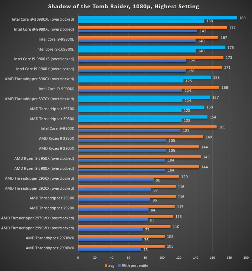 AMD Threadripper 3970X and 3960 Shadow of the Tomb Raider benchmark
