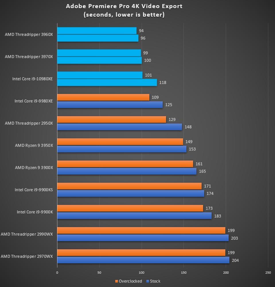 Adobe Premiere Pro AMD Threadripper 3970X and 3960 benchmark