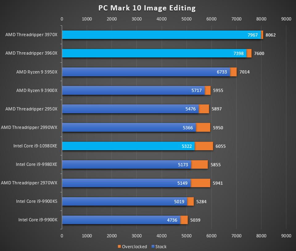 AMD Threadripper 3970X and 3960 PC Mark 10 Image Editing benchmark