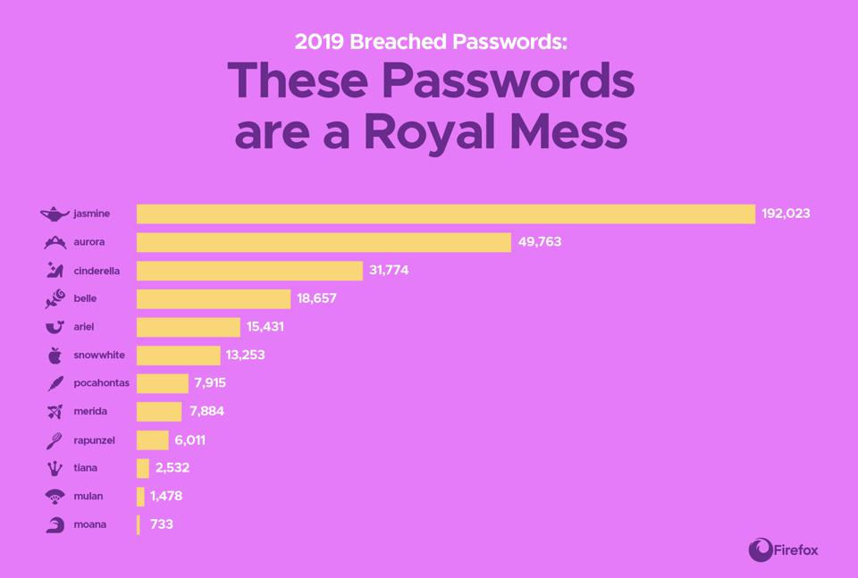 960x0 - Firefox warns against using Disney princess names as passwords for Disney+